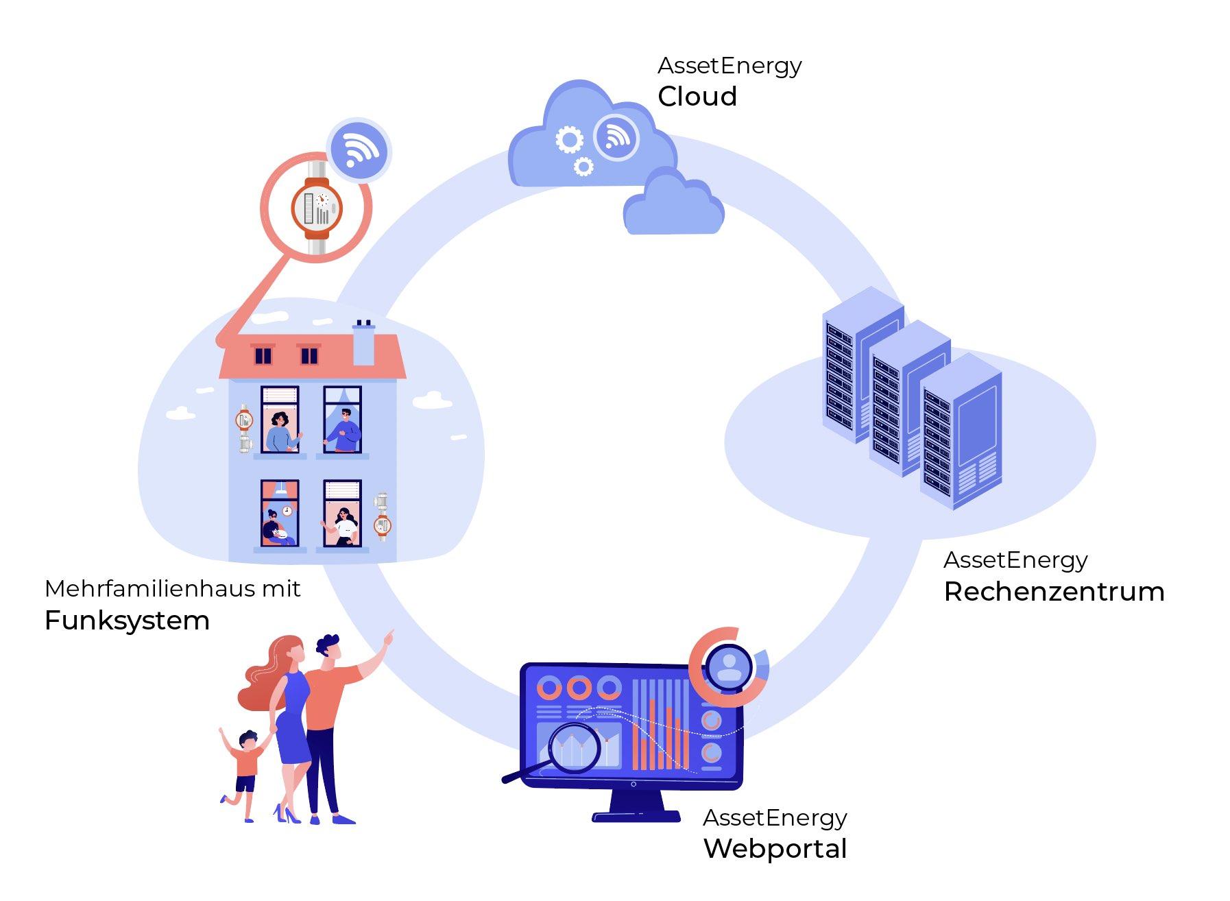 Fernablesung durch die EED Richtlinie mit digitalen Zählern für mehr Transparenz in der Verbrauchserfassung